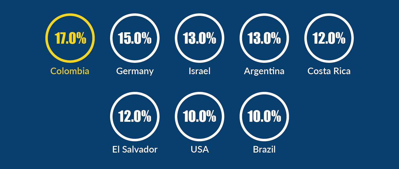 Turismo de salud en Colombia cifras