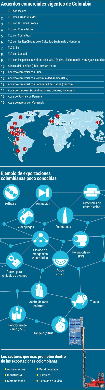 2- Macrorrueda Bicentenario Colombia