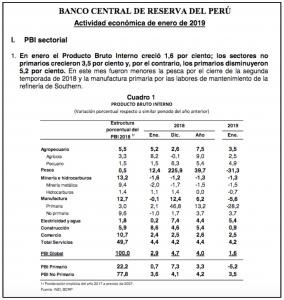 Banco Central Perú
