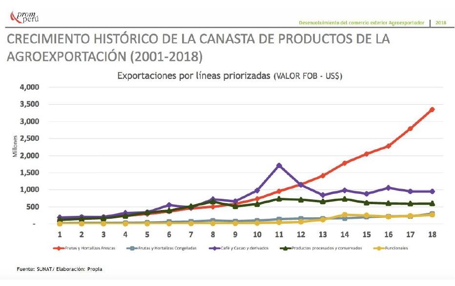 Oportunidades agroindustriales en Perú