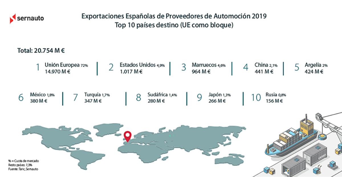El potencial de la industria auxiliar de automoción española a nivel internacional