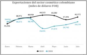 Análisis del sector cosmético colombiano en época Covid-19