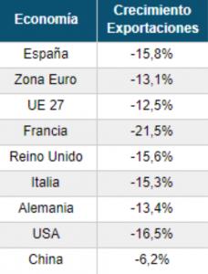 Las exportaciones españolas en tiempos de COVID-19