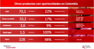 Productos con oportunidades en Colombia